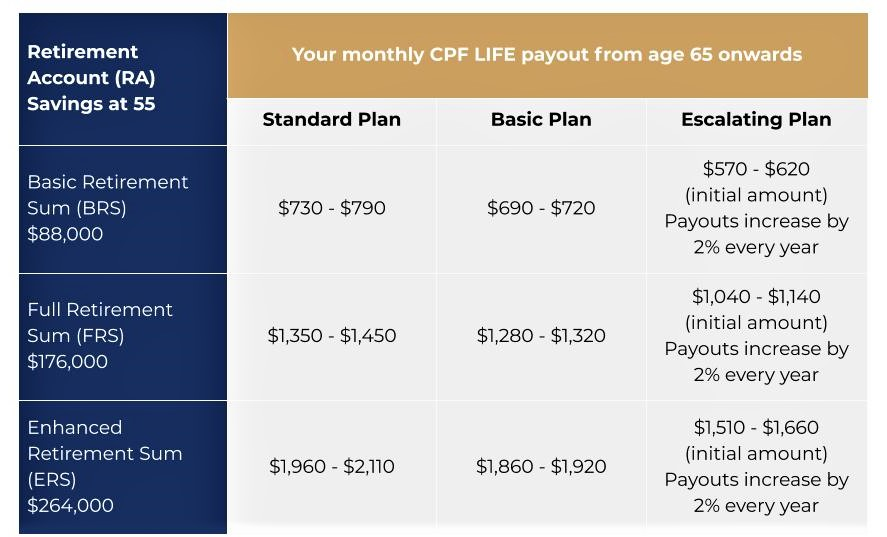 Don't rely solely on CPF payouts for retirement income