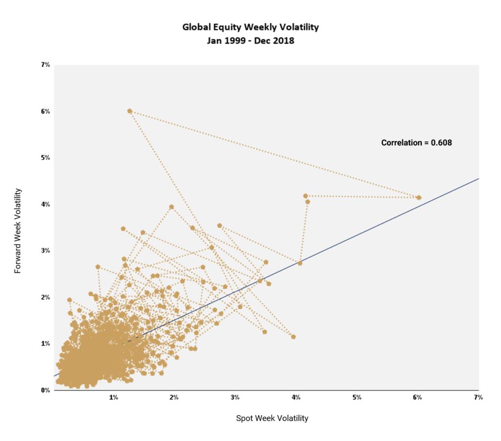 global equity volatility