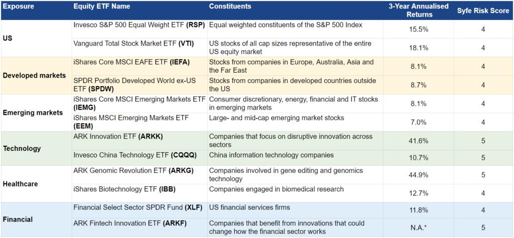 syfe select custom equity etfs