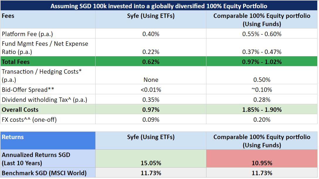Syfe-ETF-vs-Mutual-Fund.png