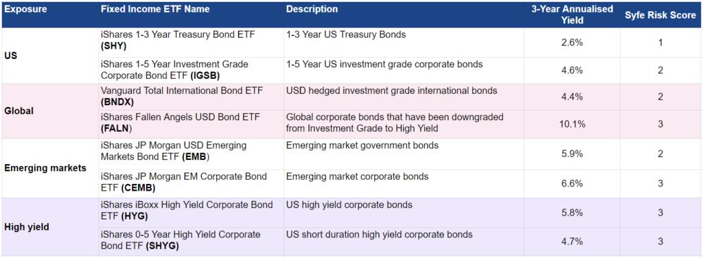 syfe select custom bond etf
